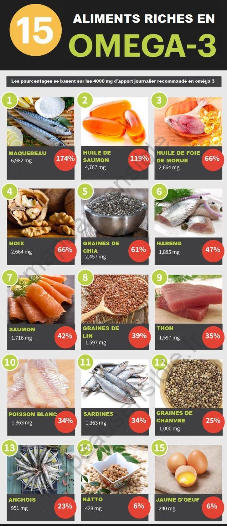aliments-riches-en-omega-3